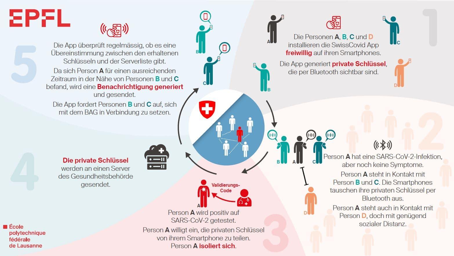 Infografik SwissCovid App